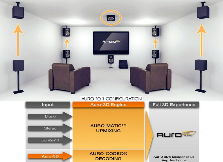 Auro 3d Audio Surround Sound Format Basics