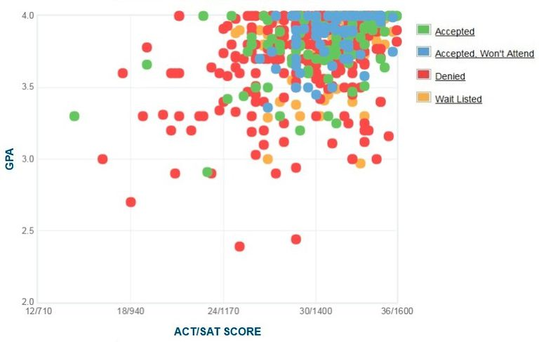 Amherst College GPA, SAT and ACT Data for Admission