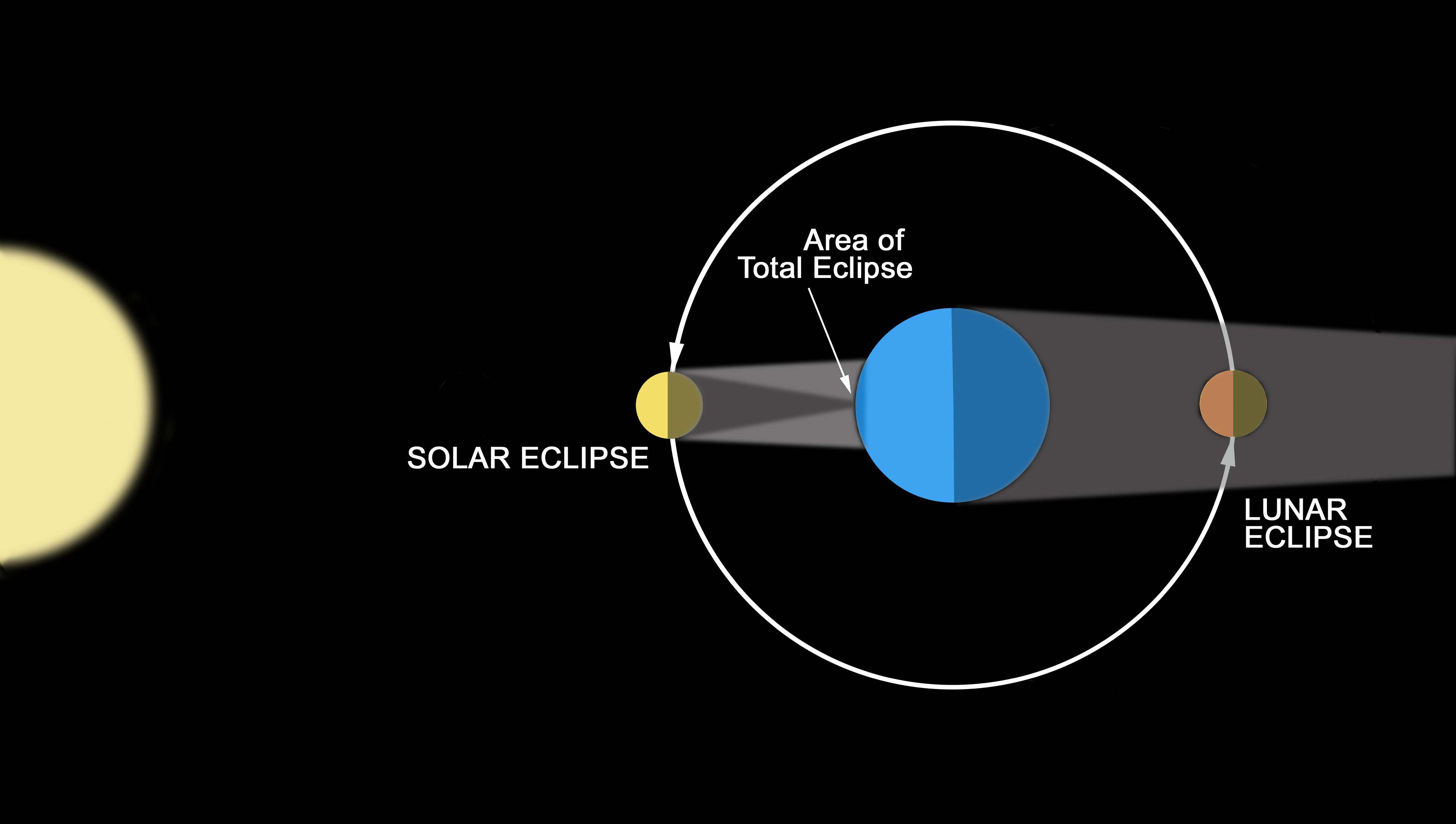 Diagram of a lunar eclipse images diagram design ideas lunar eclipse and the blood moon pooptronica images pooptronica Image collections