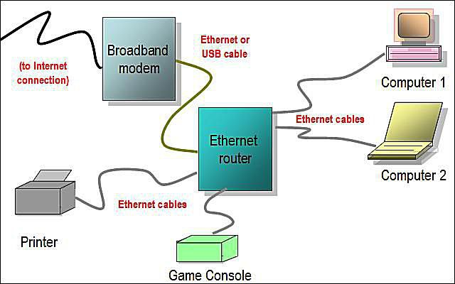 Network diagram layouts home network diagrams ethernet router network diagram sciox Images