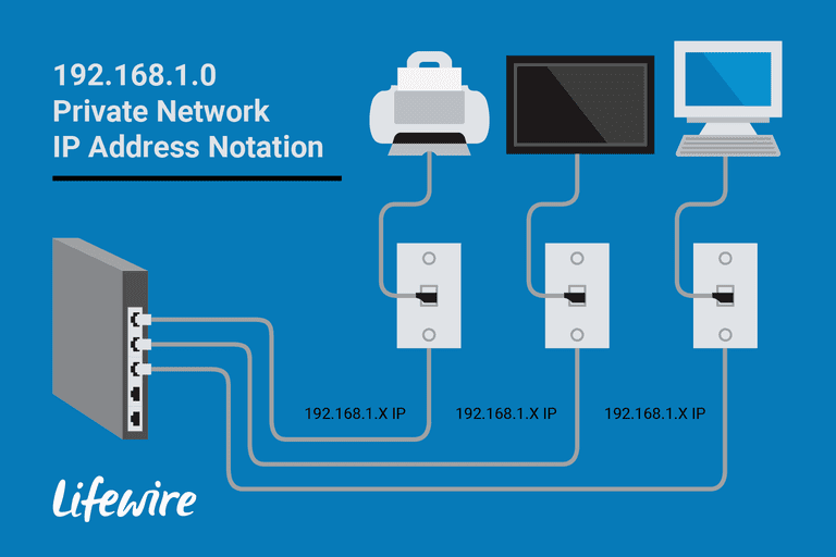 An illustration of the 192.168.1.0 Private Network IP Address Notation.