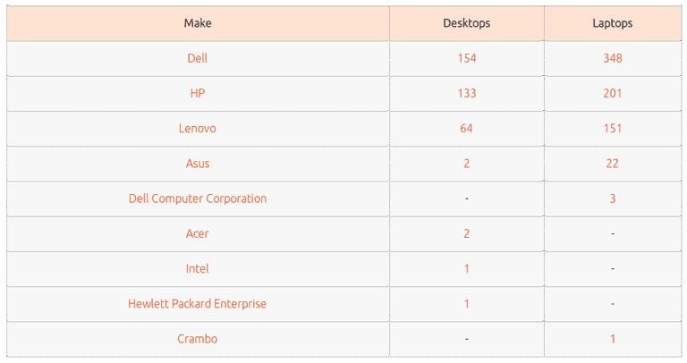 Ubuntu Compatibility List