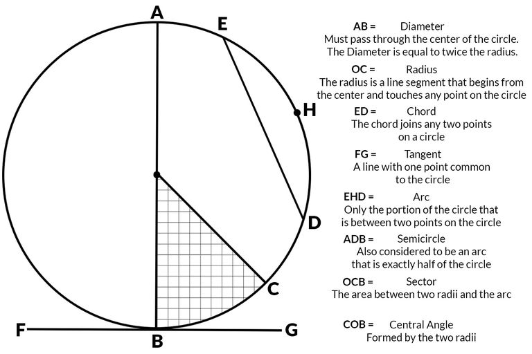 Geometry of a circle