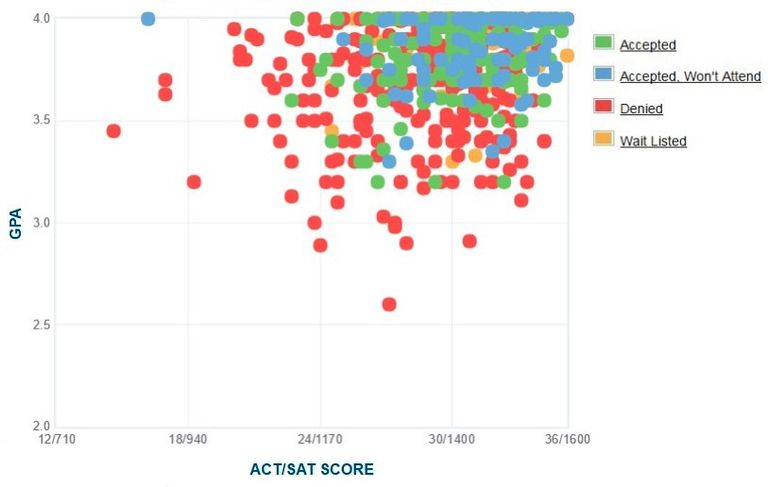 Vassar College GPA, SAT and ACT Data for Admission