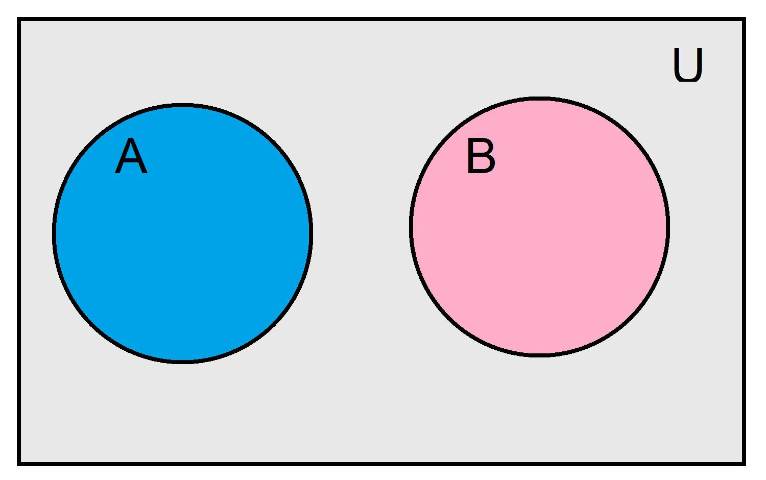 Probability of union of three or more sets a venn diagram depicting two mutually exclusive events pooptronica