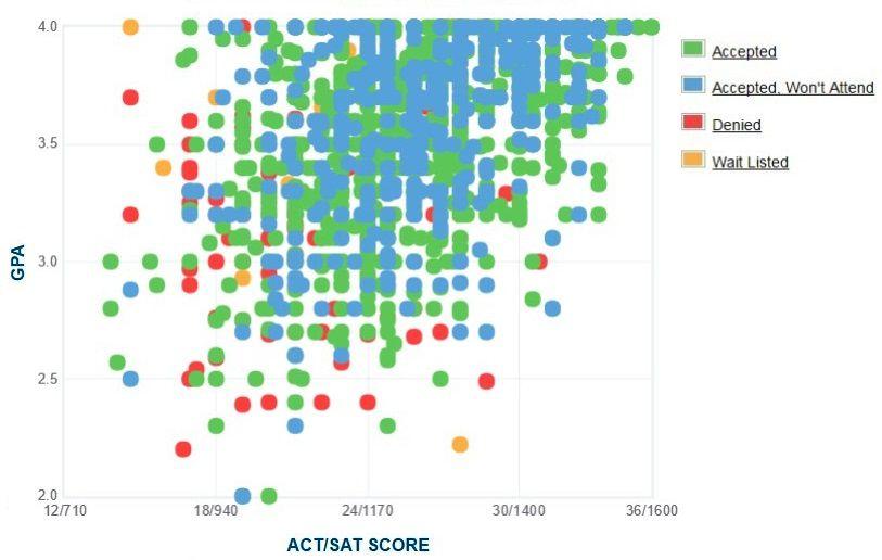 University of utah gpa act score sat score data university of cincinnati gpa sat and act data for admission ccuart Image collections