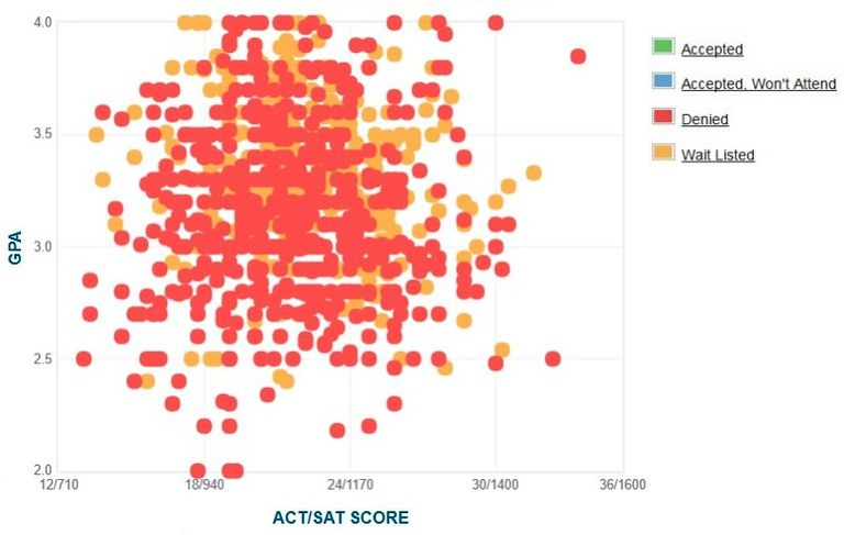 ucf  gpa  sat scores and act scores for admission