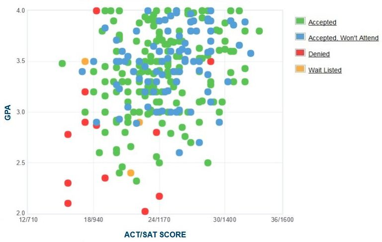 Citadel Military Academy GPA, SAT and ACT Data for Admission