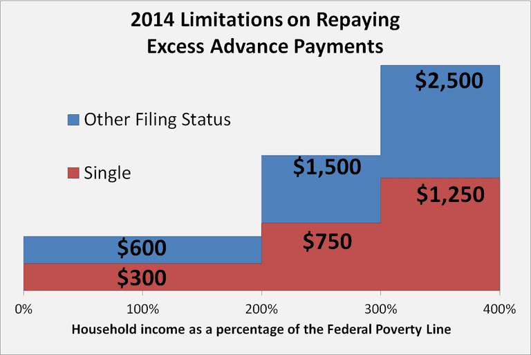 Limitations on repayment of the premium assistance tax credit for the year 2014. Copyrighted image.