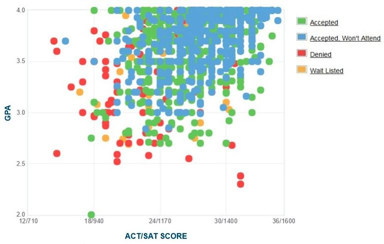 Butler University GPA, SAT and ACT Data for Admission