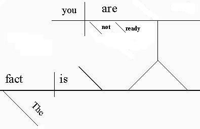 Learn how to diagram a sentence a noun clause can serve as a predicate nominative as in this sentence the fact is you are not ready note that the phrase you are not ready renames the ccuart Choice Image