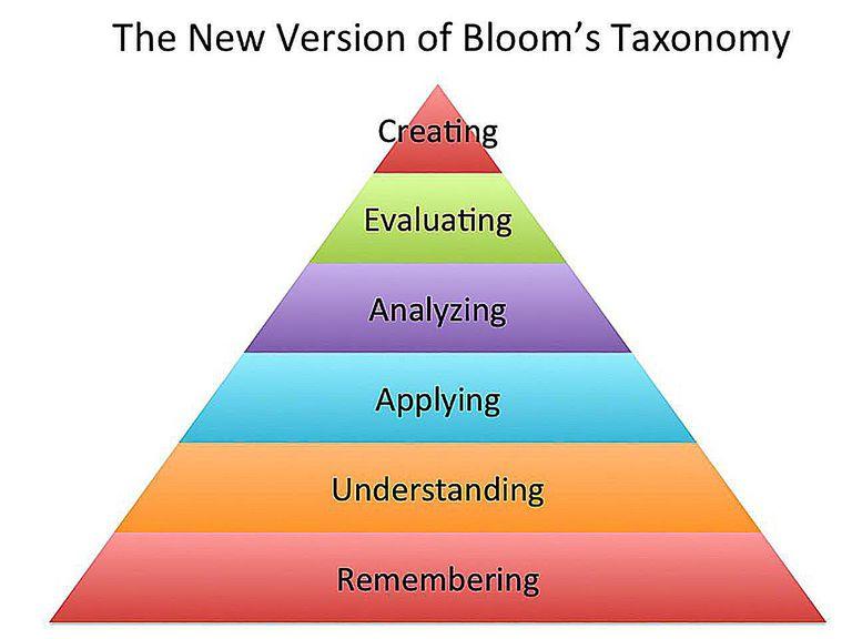 New Bloom's Taxomony