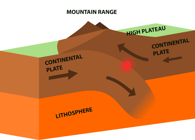 What Is a Convergent Plate Boundary?