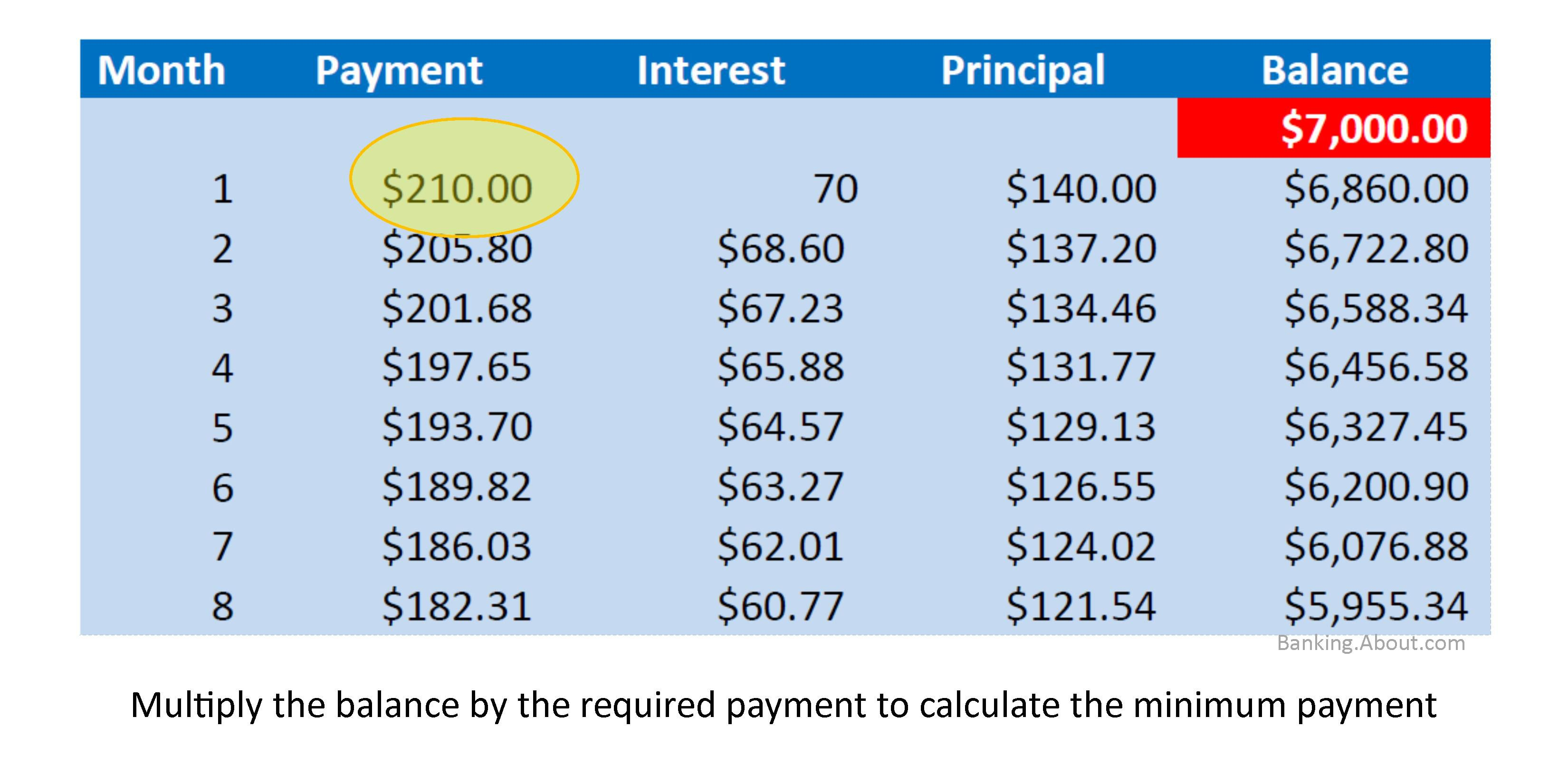 What is an amortization table overview and example you know you want to calculate your credit card payments by hand xflitez Choice Image