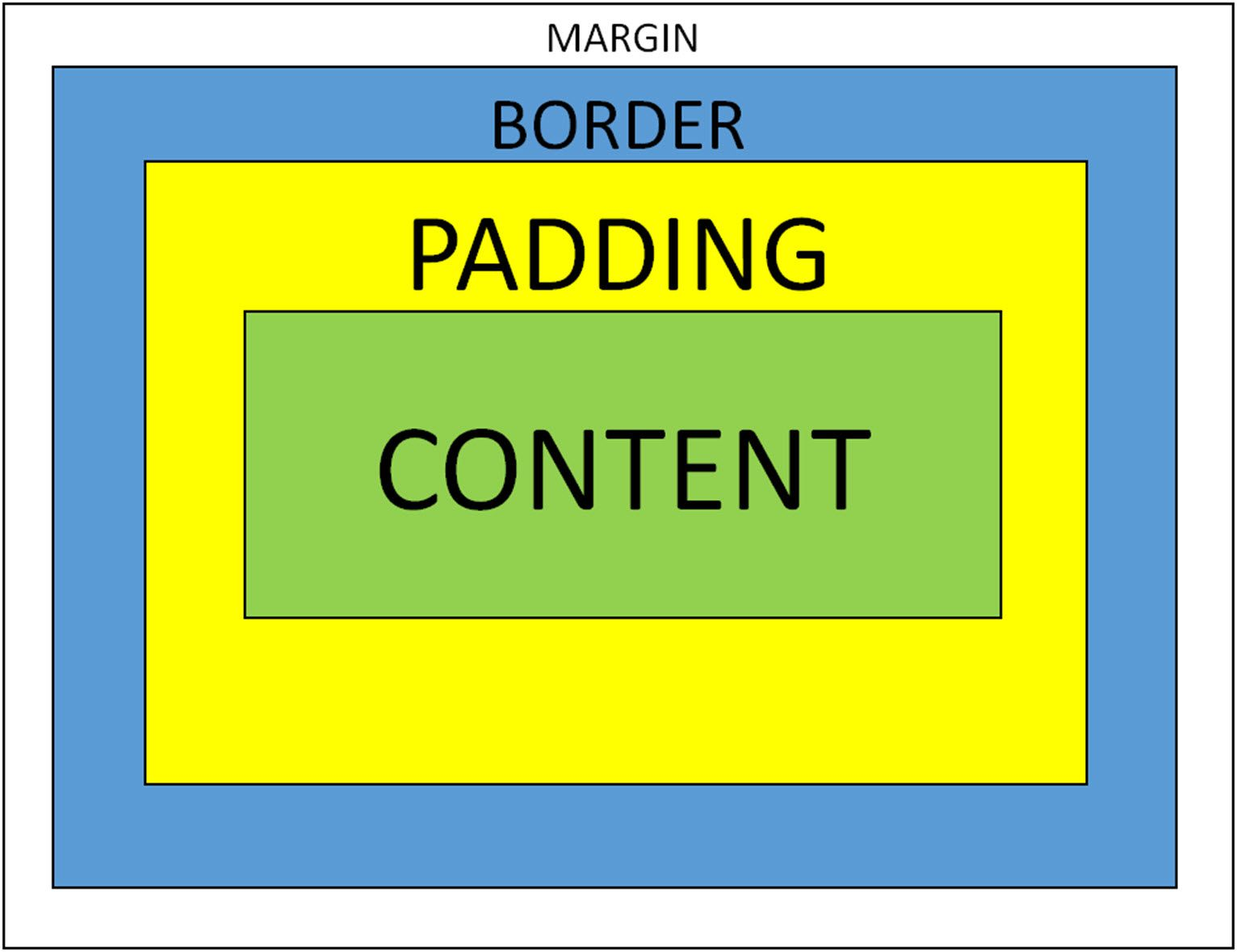An illustration demonstrating and padding, borders, and margins.
