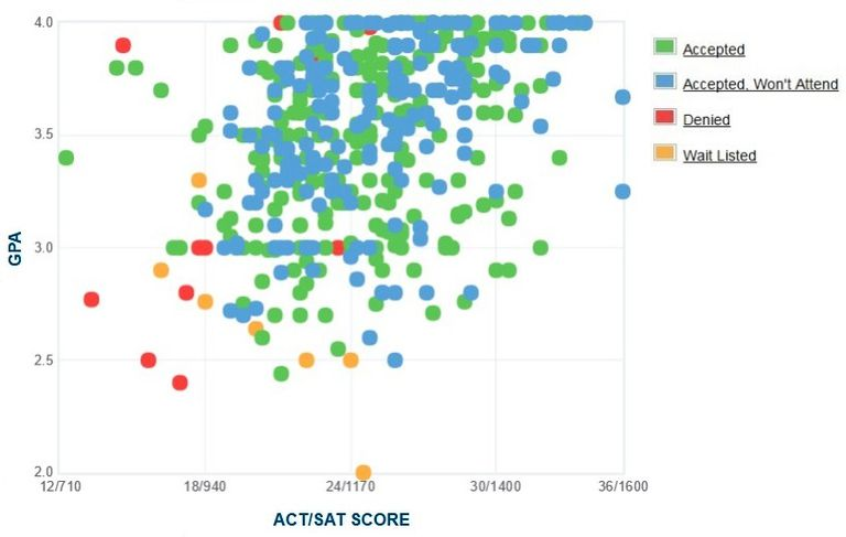 Roanoke College GPA, SAT and ACT Data for Admission
