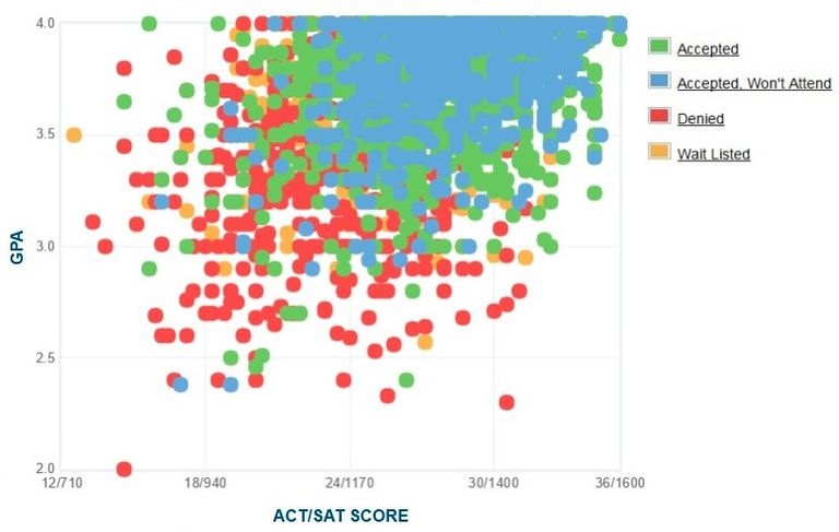 North Carolina State University GPA, SAT and ACT Data for Admission