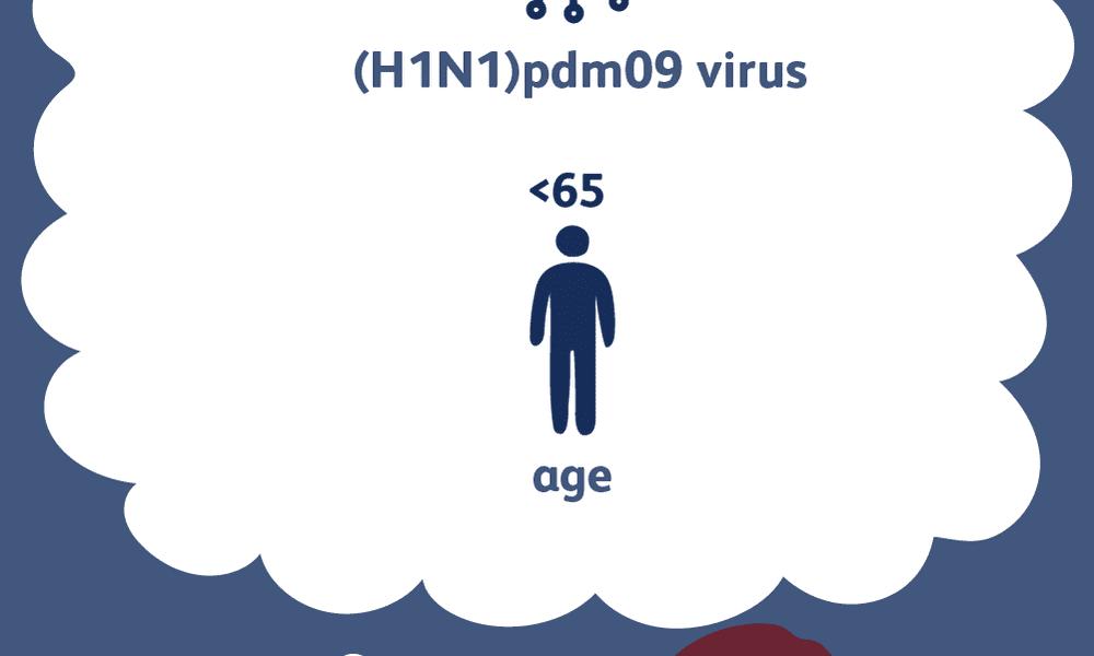 H1N1 swine flu causes and risk factors