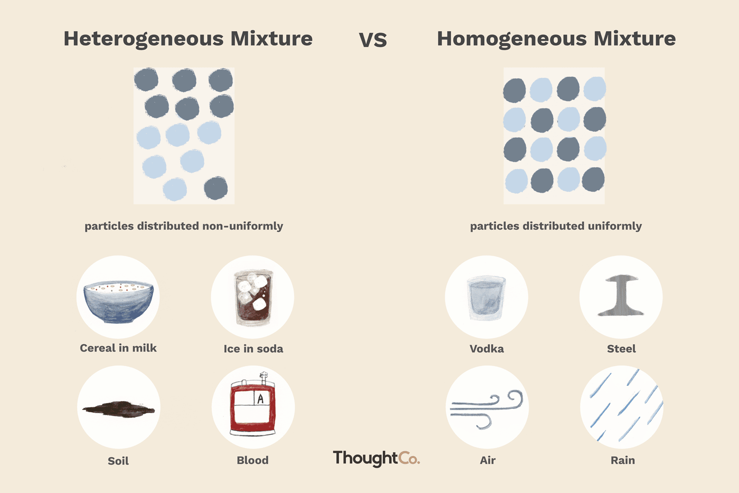 Difference Between Heterogeneous & Homogeneous Mixtures