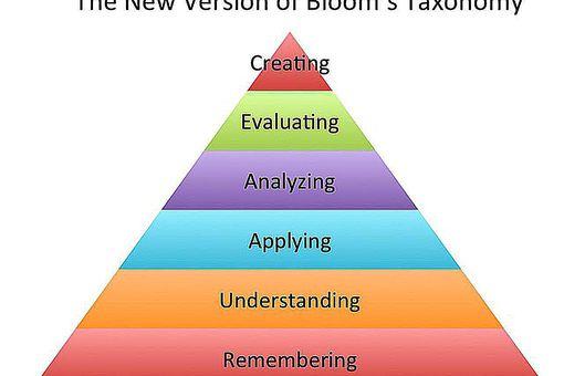 New Bloom's Taxonomy Chart