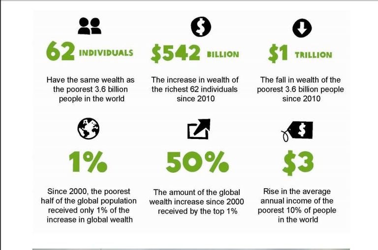 Chart showing results of the latest Oxfam study about income inequality.