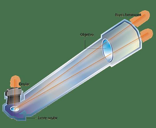 como funciona un telescopio refractor
