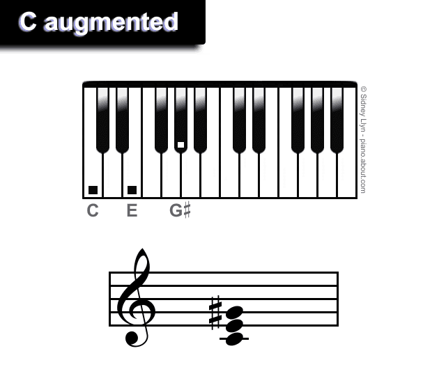 C augmented chords piano