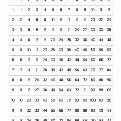 Long Vowel Worksheets 1st Grade Practice Your Multiplication Skills With Times Tables Worksheets Senior Kg Maths Worksheets with Hindi Handwriting Worksheets Excel Free Times Tables Worksheets  Worksheet  Roman Numerals Worksheet For Grade 4 Excel