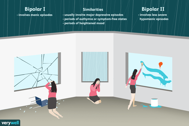 difference between bipolar i and bipolar ii