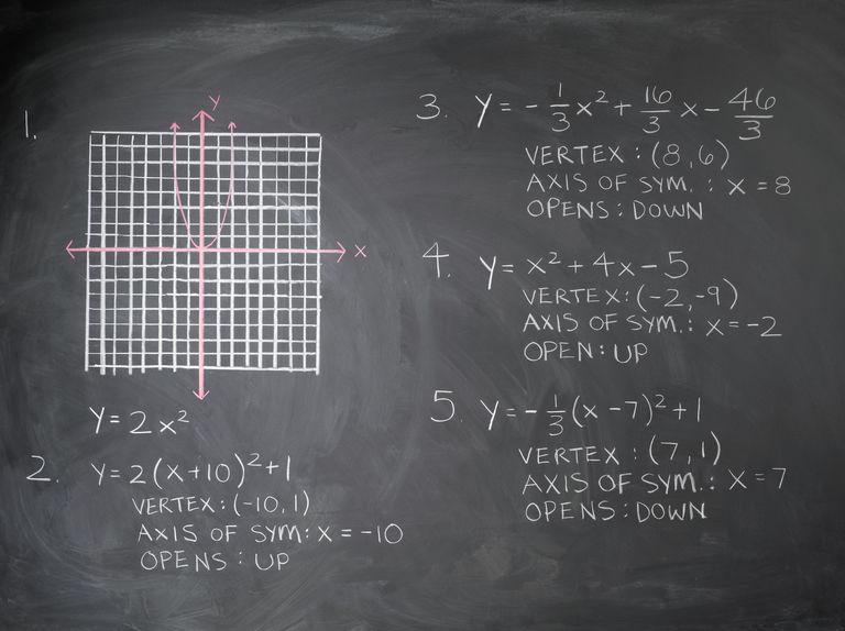 Math Equation on Blackboard