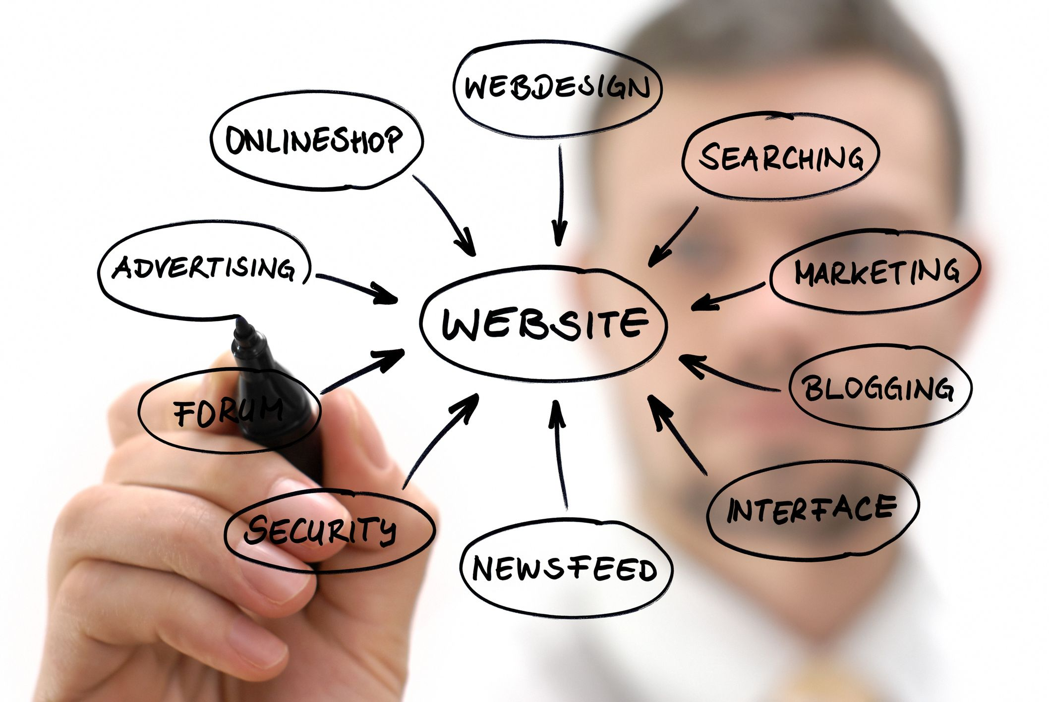 Implementing a website in the web design process for Web design consultant