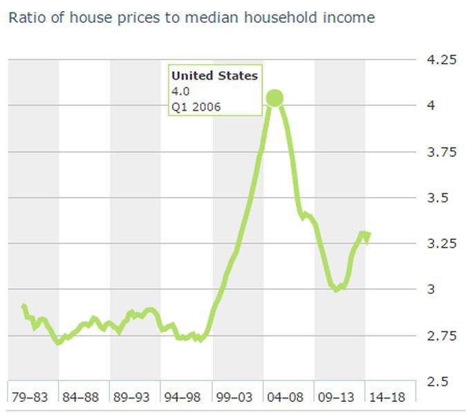 housing prices relative to median household income