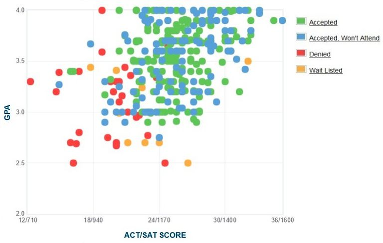 Bryant University GPA, SAT and ACT Data for Admission