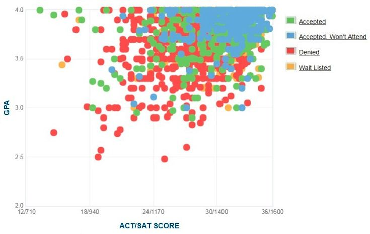 Boston college graph of gpa sat scores and act scores
