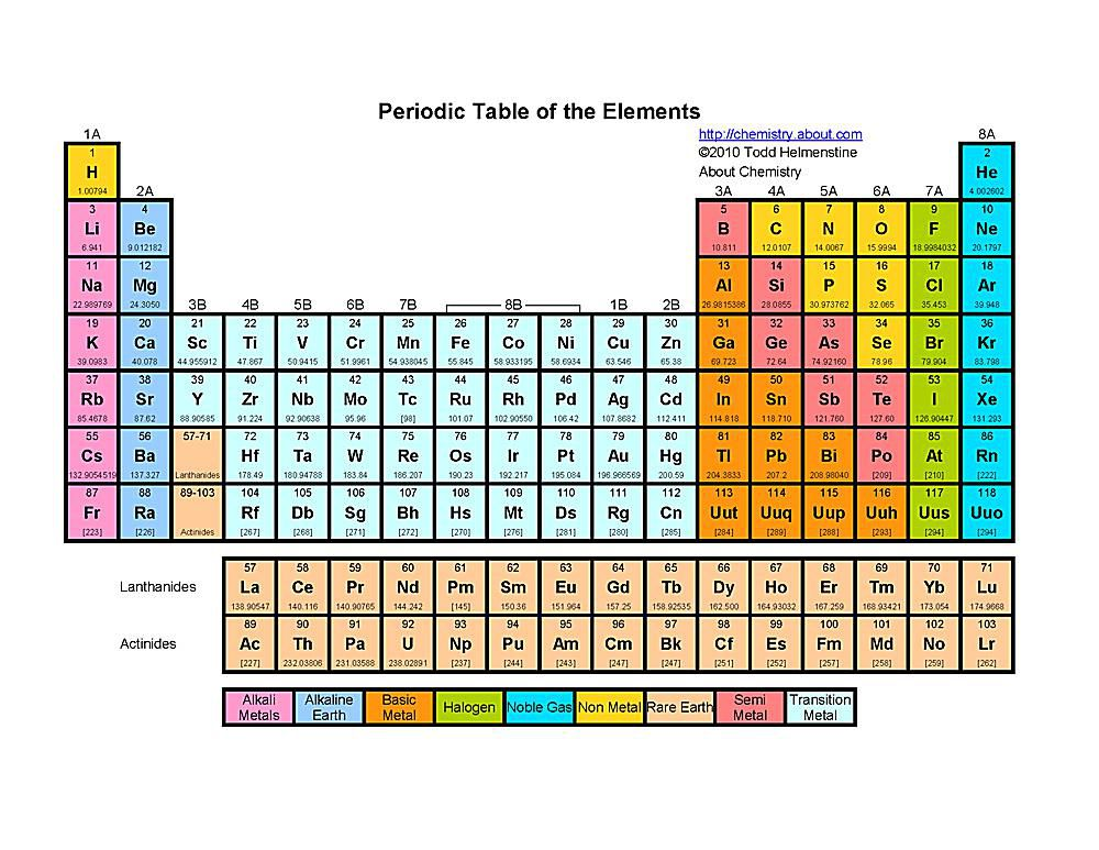 Periodic Table what is so on the periodic table : Free Printable Periodic Tables (PDF)