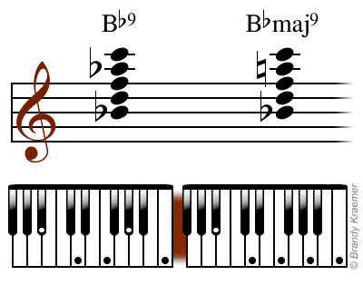 Illustrated Major Ninth Piano Chords