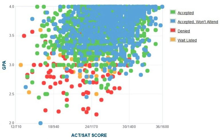 University of Oregon GPA, SAT and ACT Data for Admission
