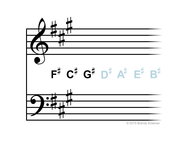 Key Signatures Piano Notation