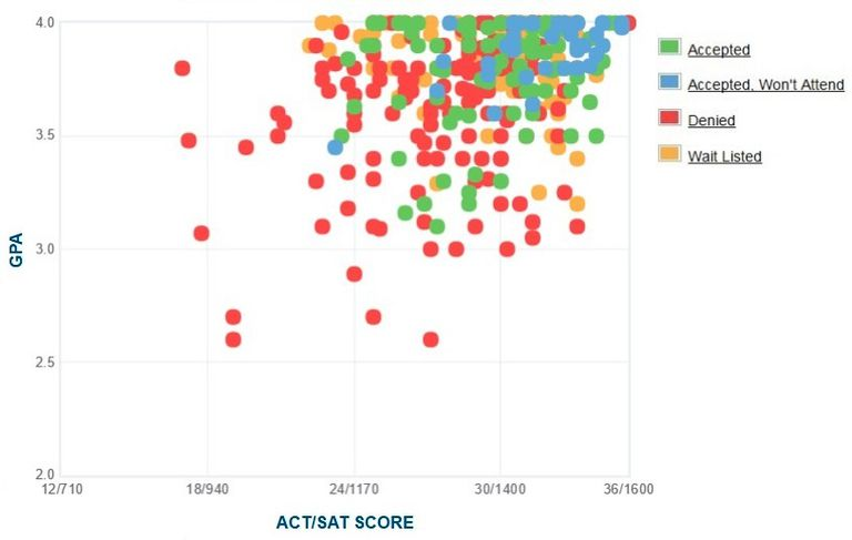 Colby College GPA, SAT and ACT Data for Admission