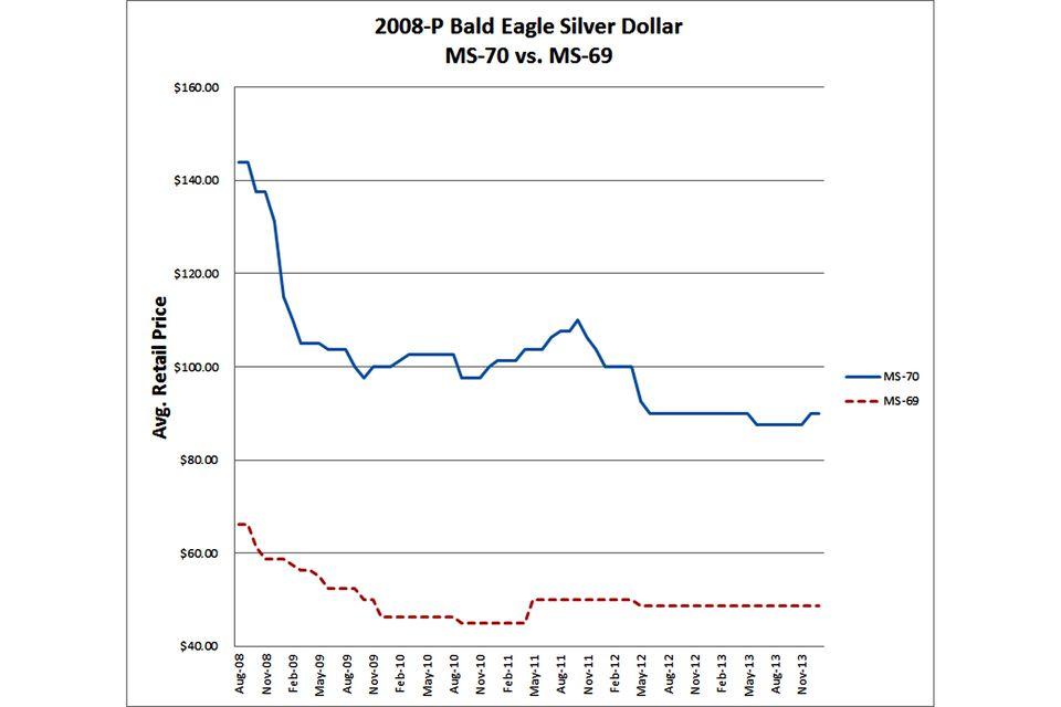 2008-P-Bald-Eagle-Silver-Dollar-MS70-vs-MS69-lg.jpg