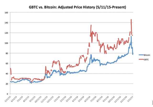 Bitcoin cash price continues