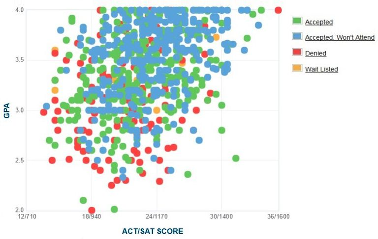Cal State Monterey Bay GPA, SAT and ACT Data for Admission