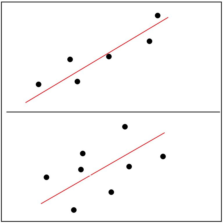 Correlation is a tool that helps to quantify features of these scatterplots.