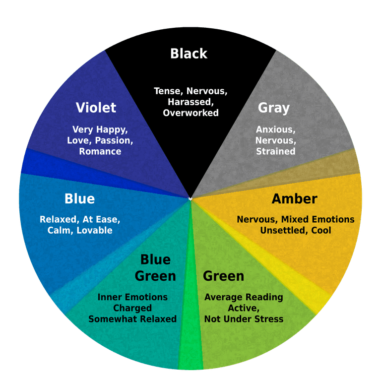 This chart shows the colors and meaning of the usual 1970s style of mood ring.