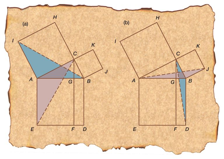 Euclid offered a demonstration of the Pythagorean theorem in his Elements, named the Windmill proof due to the figure's shape.