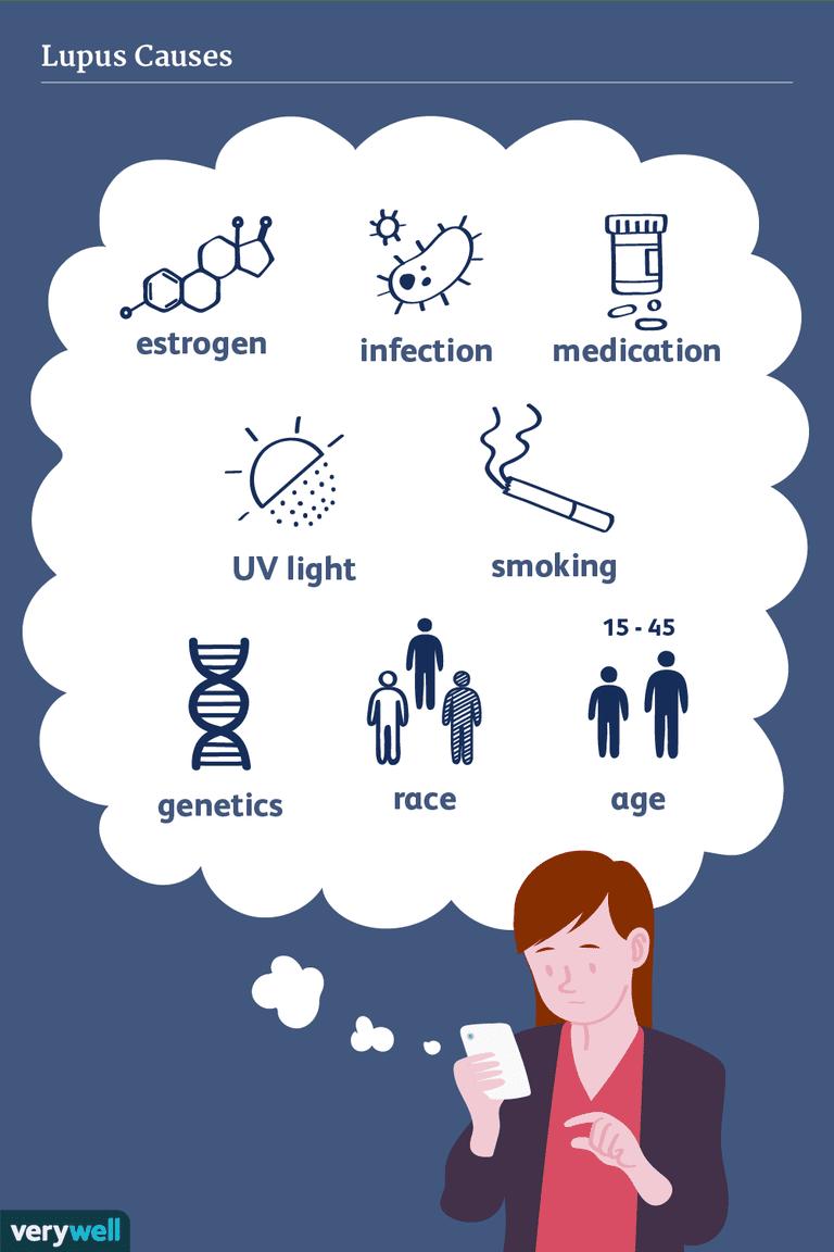 lupus causes