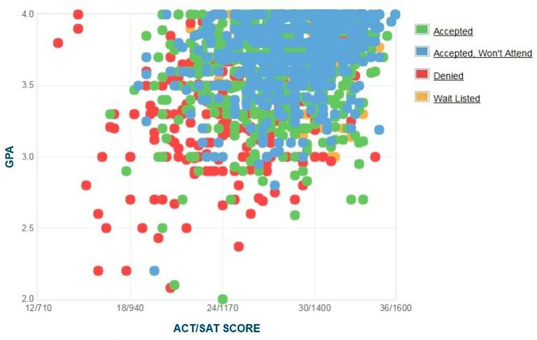 American University GPA, SAT and ACT Data for Admission