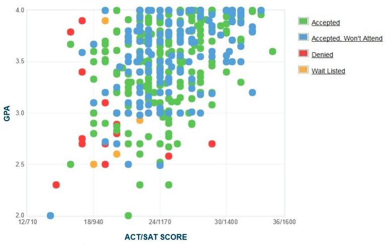 University of Michigan-Dearborn GPA, SAT Score and ACT Score Data for Admission