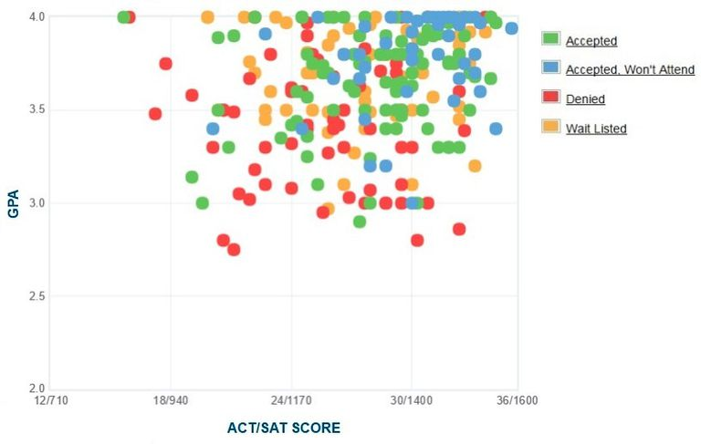 Connecticut College GPA, SAT and ACT Data for Admission