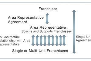 Franchising Area Representative